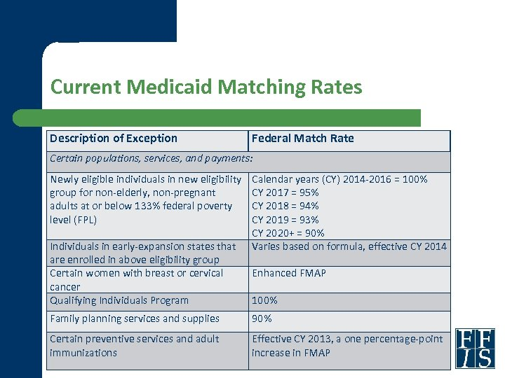 Current Medicaid Matching Rates Description of Exception Federal Match Rate Certain populations, services, and