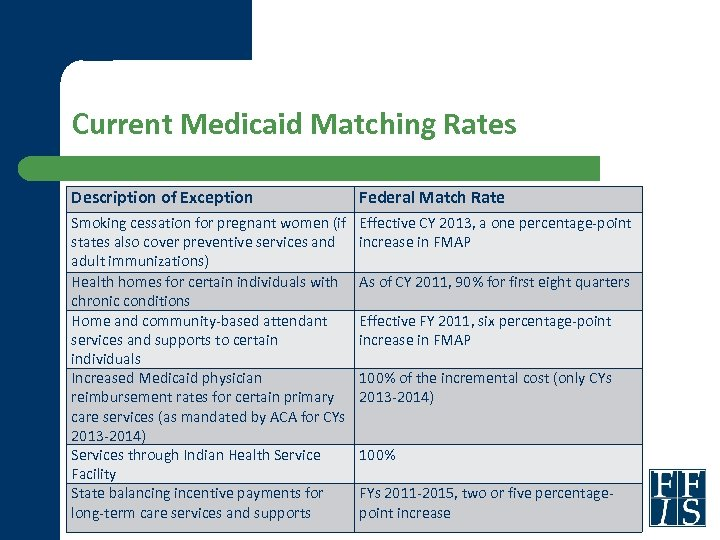 Current Medicaid Matching Rates Description of Exception Federal Match Rate Smoking cessation for pregnant
