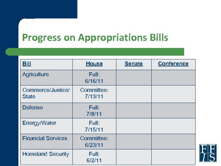 Progress on Appropriations Bill House Agriculture Full: 6/16/11 Commerce/Justice/ State Committee: 7/13/11 Defense Full: