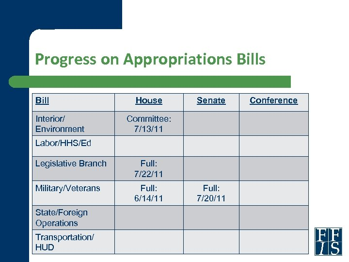 Progress on Appropriations Bill Interior/ Environment House Senate Committee: 7/13/11 Labor/HHS/Ed Legislative Branch Full: