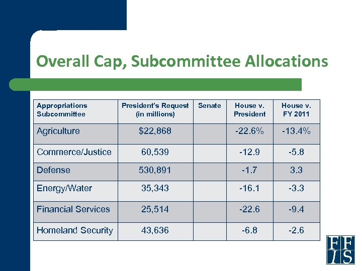 Overall Cap, Subcommittee Allocations Appropriations Subcommittee President's Request (in millions) Senate House v. President