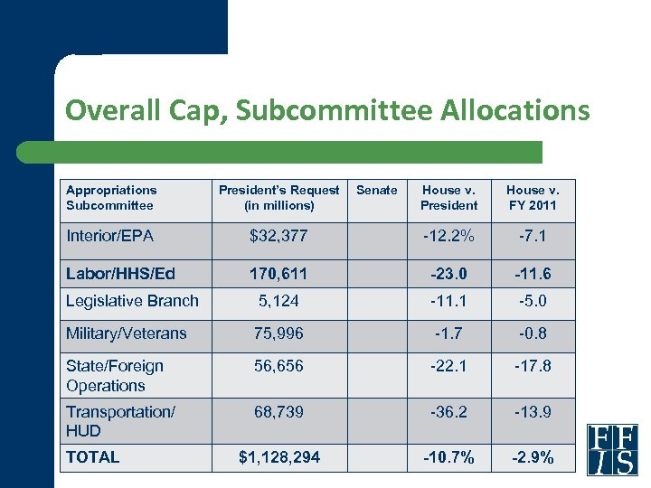 Overall Cap, Subcommittee Allocations Appropriations Subcommittee President's Request (in millions) Interior/EPA Labor/HHS/Ed House v.