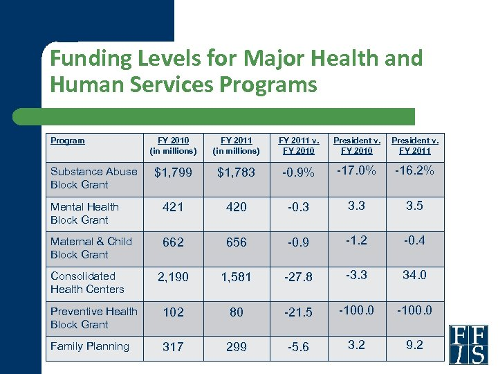 Funding Levels for Major Health and Human Services Program FY 2010 (in millions) FY