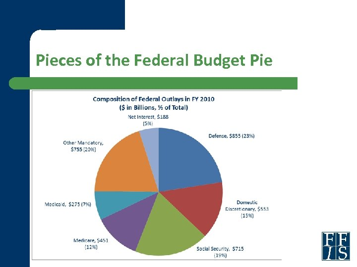 Pieces of the Federal Budget Pie
