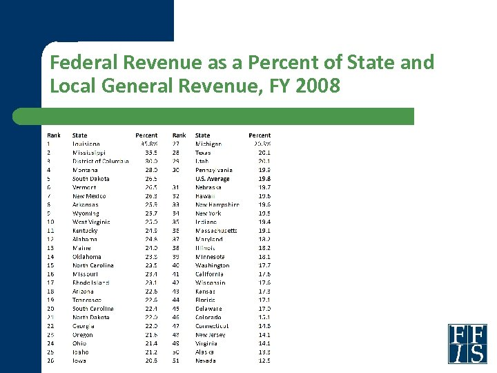 Federal Revenue as a Percent of State and Local General Revenue, FY 2008