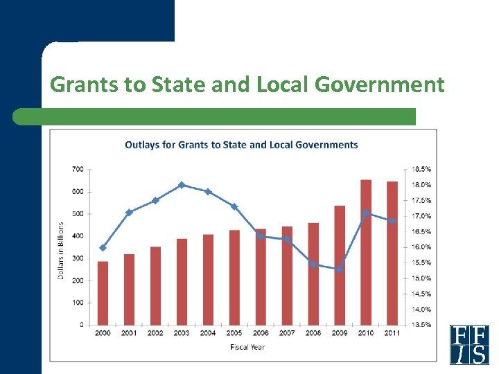 Grants to State and Local Government
