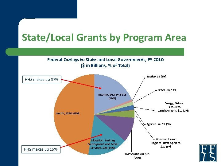 State/Local Grants by Program Area Federal Outlays to State and Local Governments, FY 2010