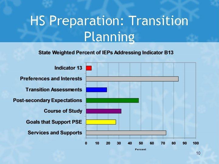 HS Preparation: Transition Planning 10