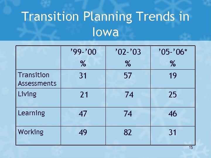 Transition Planning Trends in Iowa ' 99 -' 00 % 31 ' 02 -'