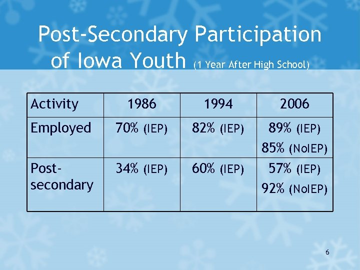 Post-Secondary Participation of Iowa Youth (1 Year After High School) Activity 1986 1994 2006