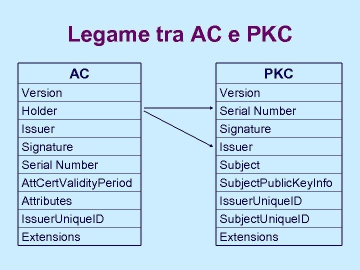 Legame tra AC e PKC AC PKC Version Holder Issuer Signature Serial Number Att.