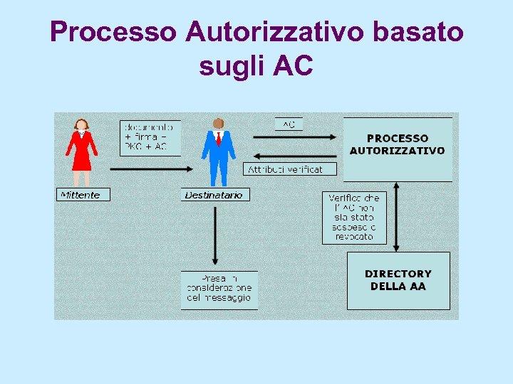 Processo Autorizzativo basato sugli AC