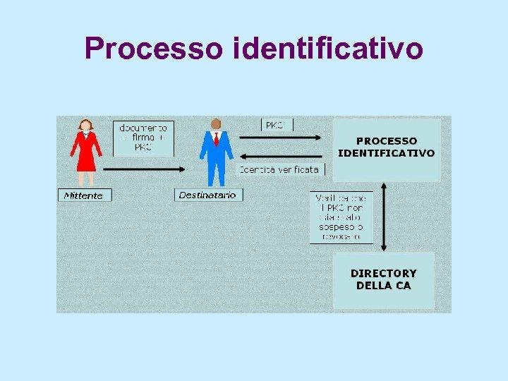 Processo identificativo