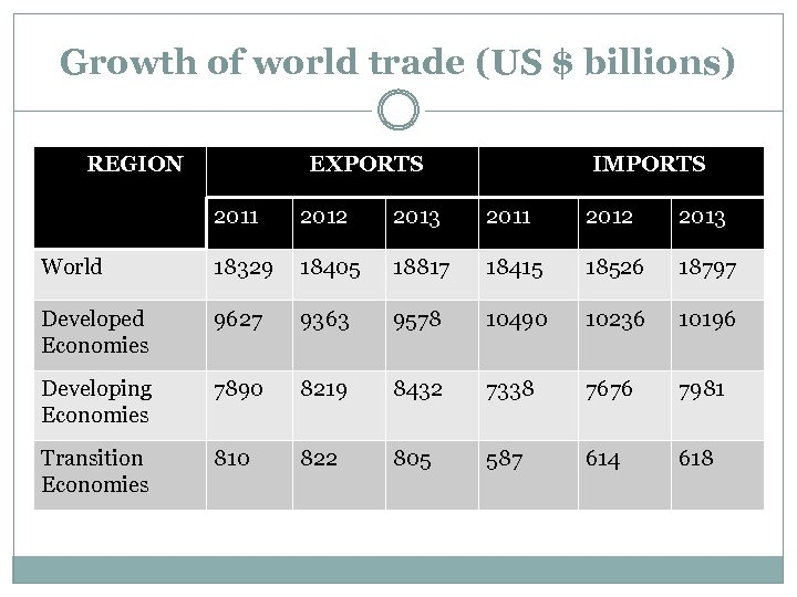Growth of world trade (US $ billions) REGION EXPORTS IMPORTS 2011 2012 2013 World