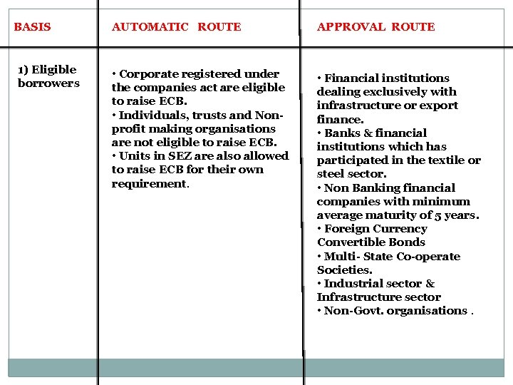 BASIS 1) Eligible borrowers AUTOMATIC ROUTE APPROVAL ROUTE • Corporate registered under the companies