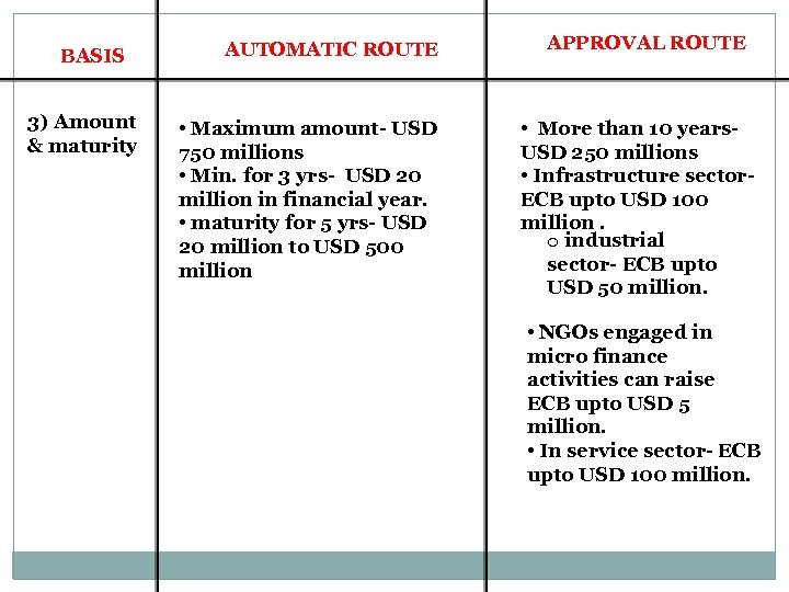 BASIS 3) Amount & maturity AUTOMATIC ROUTE • Maximum amount- USD 750 millions •