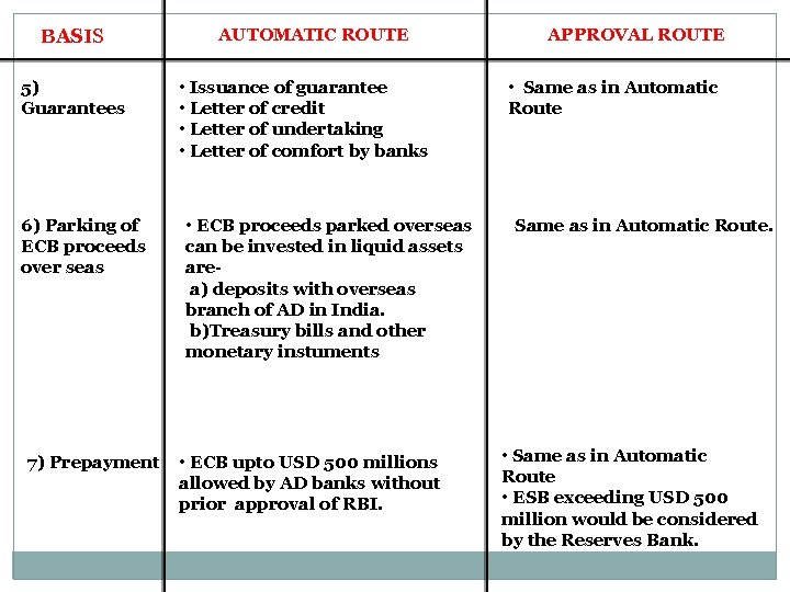 BASIS 5) Guarantees 6) Parking of ECB proceeds over seas 7) Prepayment AUTOMATIC ROUTE