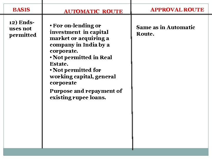 BASIS 12) Endsuses not permitted AUTOMATIC ROUTE • For on-lending or investment in capital