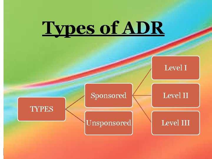 Types of ADR Level I Sponsored Level II Unsponsored Level III TYPES