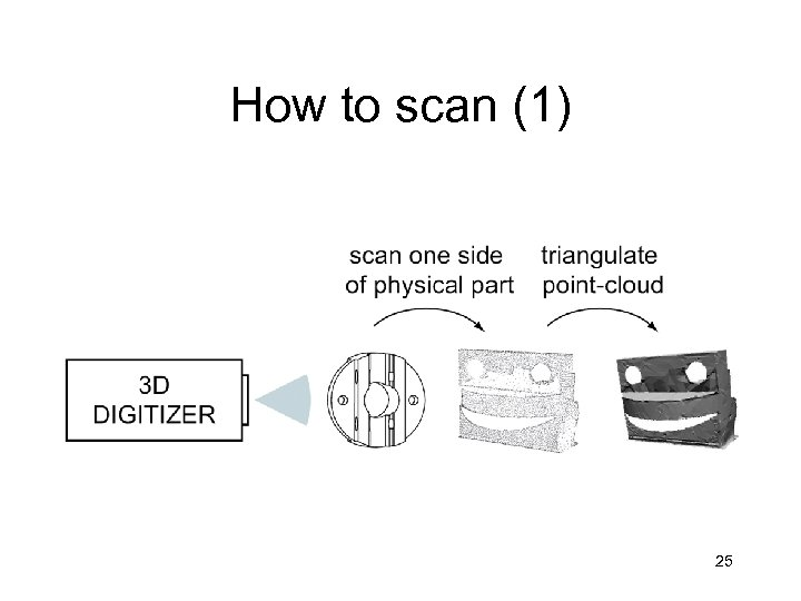 How to scan (1) 25