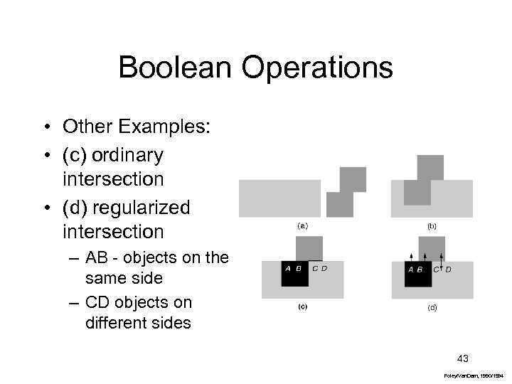 Boolean Operations • Other Examples: • (c) ordinary intersection • (d) regularized intersection –