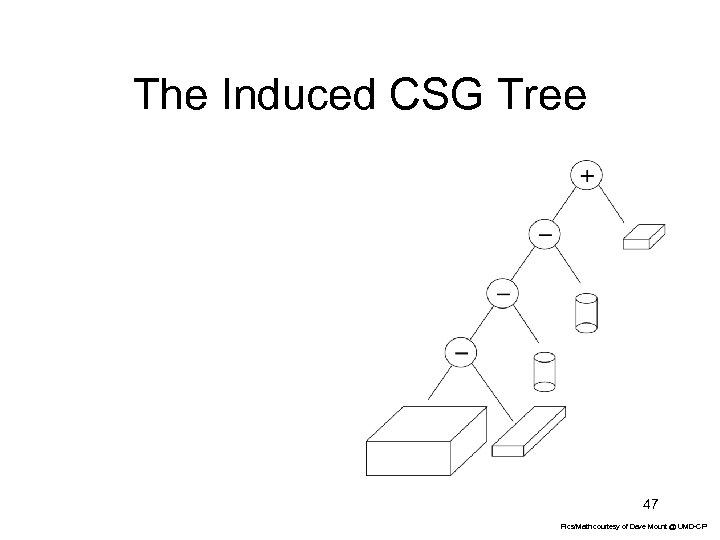 The Induced CSG Tree 47 Pics/Math courtesy of Dave Mount @ UMD-CP
