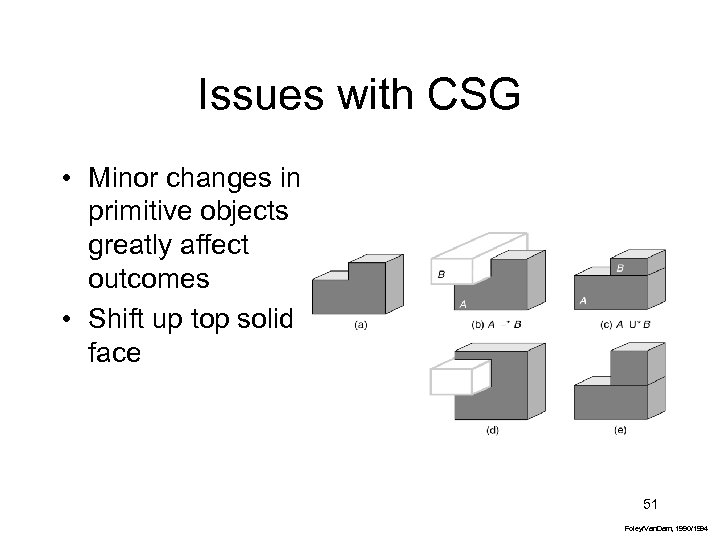 Issues with CSG • Minor changes in primitive objects greatly affect outcomes • Shift