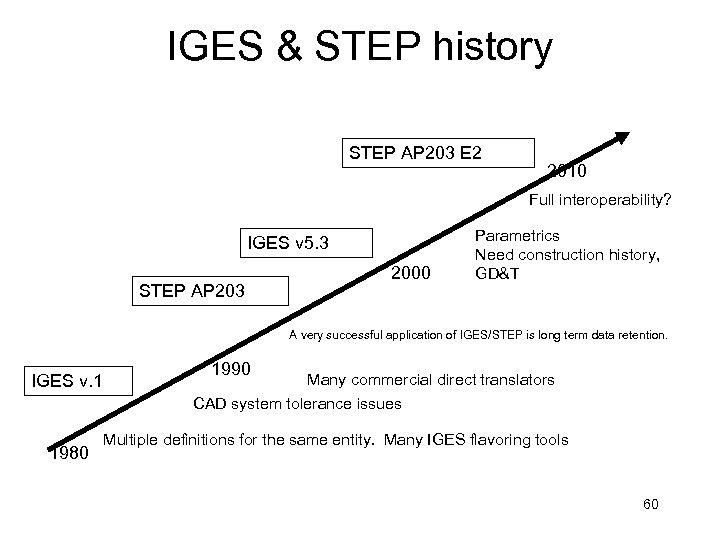 IGES & STEP history STEP AP 203 E 2 2010 Full interoperability? IGES v