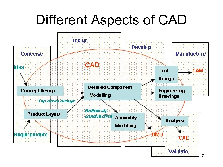 Different Aspects of CAD 7