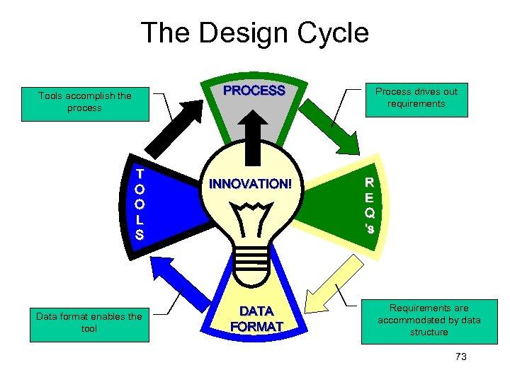 The Design Cycle PROCESS Tools accomplish the process T O O L S Data