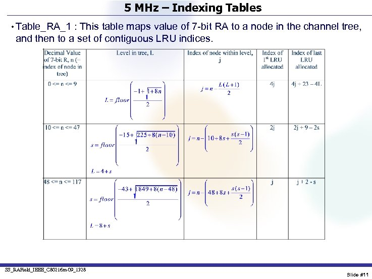 5 MHz – Indexing Tables • Table_RA_1 : This table maps value of 7