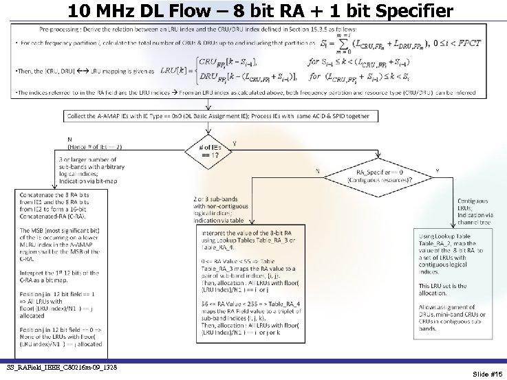 10 MHz DL Flow – 8 bit RA + 1 bit Specifier SS_RAField_IEEE_C 80216