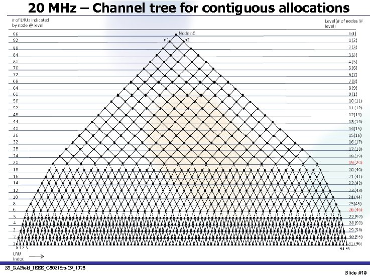 20 MHz – Channel tree for contiguous allocations SS_RAField_IEEE_C 80216 m-09_1328 Slide #19