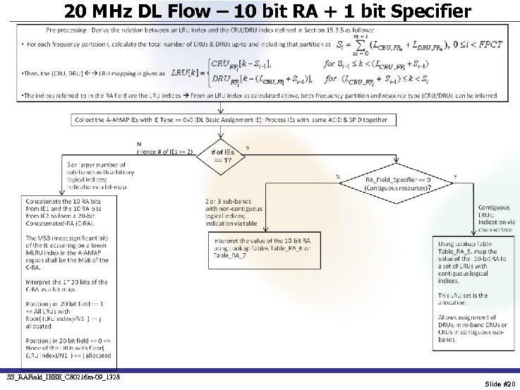 20 MHz DL Flow – 10 bit RA + 1 bit Specifier SS_RAField_IEEE_C 80216