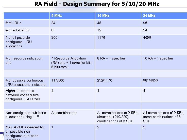 RA Field - Design Summary for 5/10/20 MHz 5 MHz 10 MHz 20 MHz