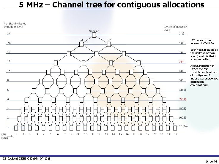 5 MHz – Channel tree for contiguous allocations 117 nodes in tree, indexed by