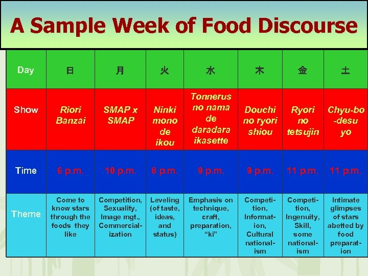 A Sample Week of Food Discourse Day 日 月 火 水 木 Douchi no