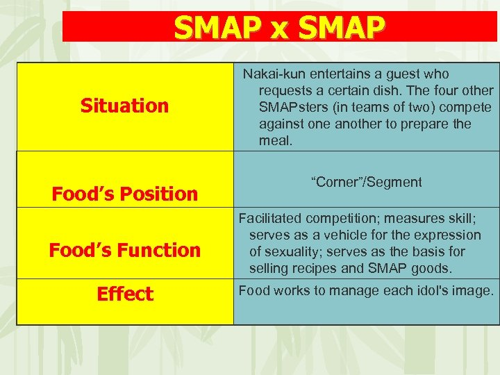 SMAP x SMAP Situation Food's Position Food's Function Effect Nakai-kun entertains a guest who