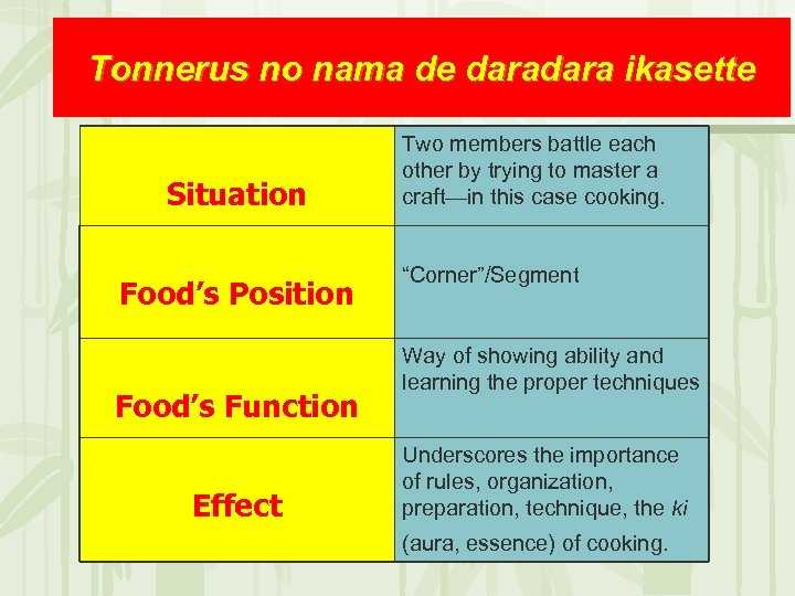 Tonnerus no nama de dara ikasette Situation Food's Position Food's Function Effect Two members