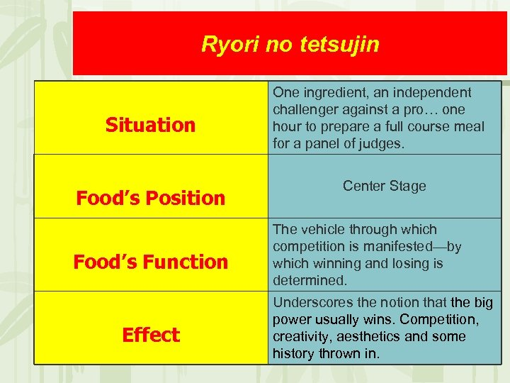 Ryori no tetsujin Situation Food's Position Food's Function Effect One ingredient, an independent challenger