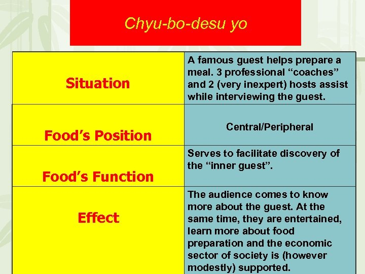 Chyu-bo-desu yo Situation Food's Position Food's Function Effect A famous guest helps prepare a