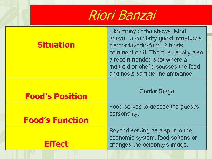Riori Banzai Situation Food's Position Food's Function Effect Like many of the shows listed