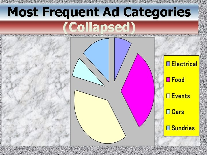 Most Frequent Ad Categories (Collapsed)
