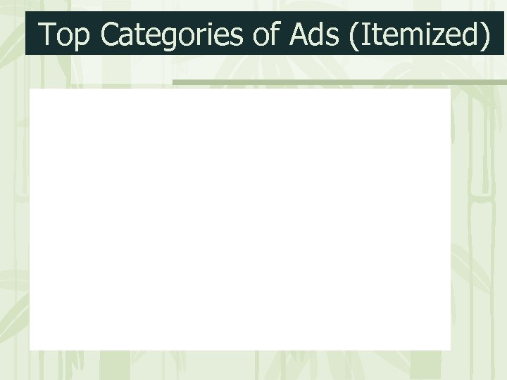 Top Categories of Ads (Itemized)