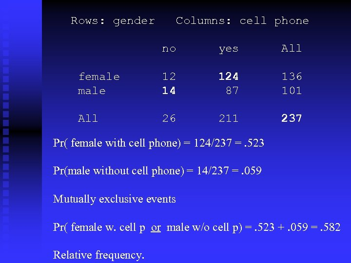Rows: gender Columns: cell phone no yes All female 12 14 124 87 136