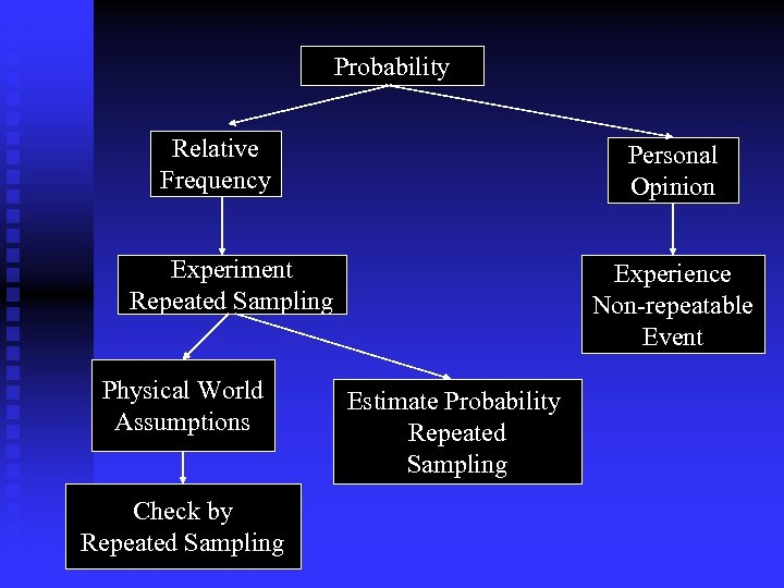 Probability Relative Frequency Personal Opinion Experiment Repeated Sampling Physical World Assumptions Check by Repeated