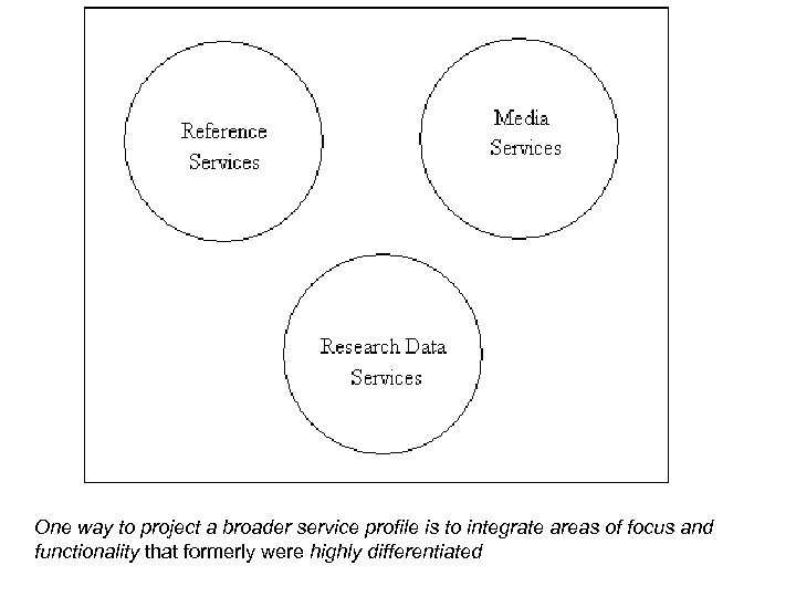 One way to project a broader service profile is to integrate areas of focus