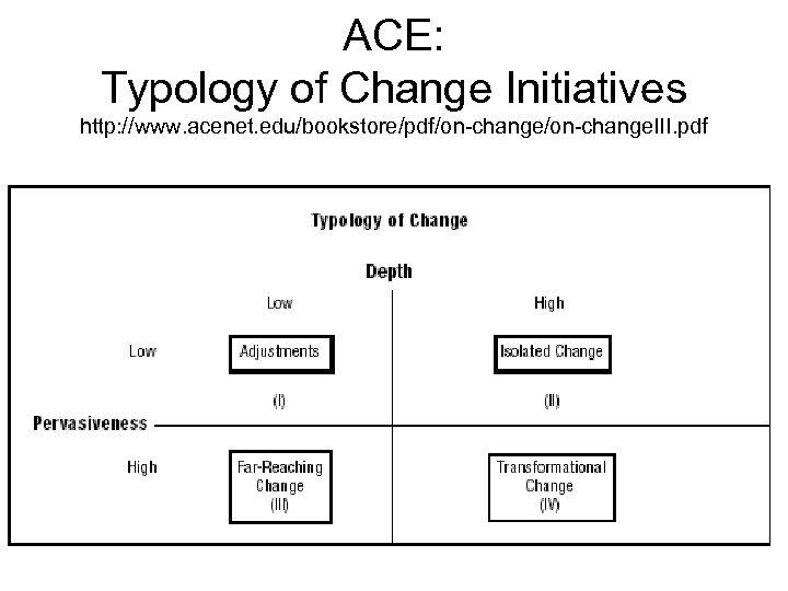 ACE: Typology of Change Initiatives http: //www. acenet. edu/bookstore/pdf/on change. III. pdf