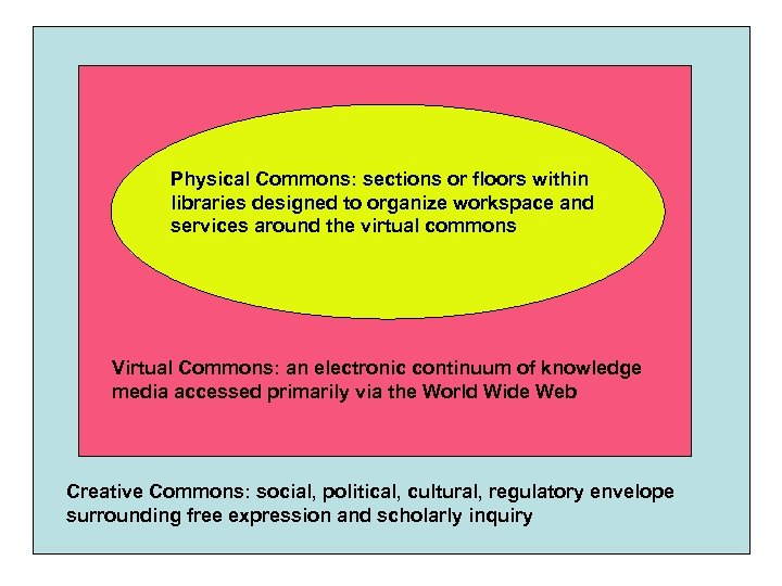 Physical Commons: sections or floors within libraries designed to organize workspace and services around