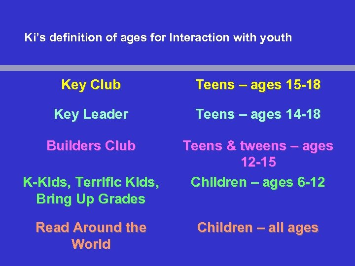 Ki's definition of ages for Interaction with youth Key Club Teens – ages 15